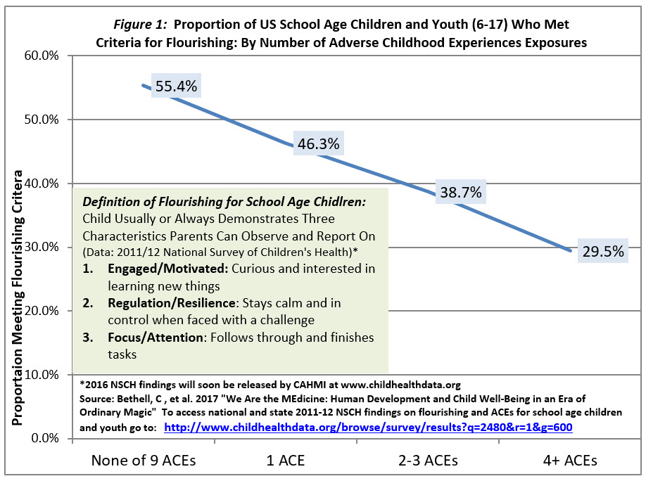Figure 1:  Proportion of US School Age Children and Youth (6-17) Who Met Criteria for Flourishing: By Number of Adverse Childhood Experiences Exposures
