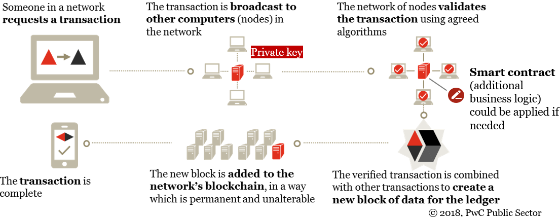 Image shows processes occurring on a public blockchain from transaction origination to confirmation.