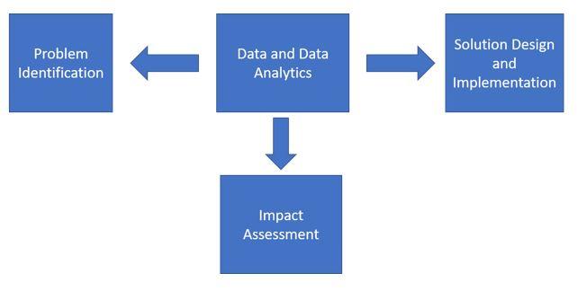 Data Framework