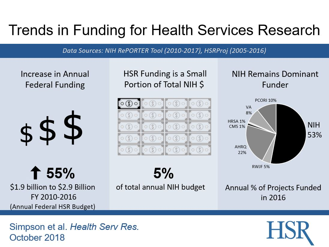 Trends in Funding for Health Services Research graphic